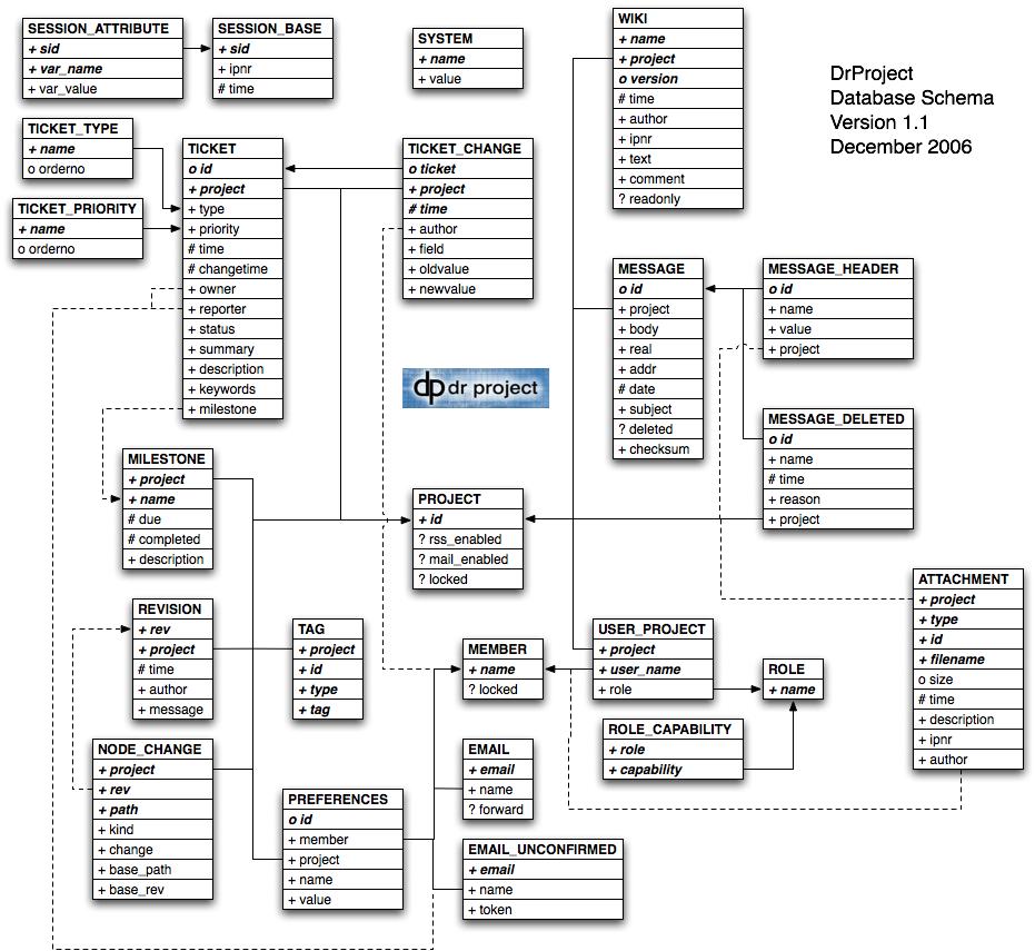 DrProject Database Schema