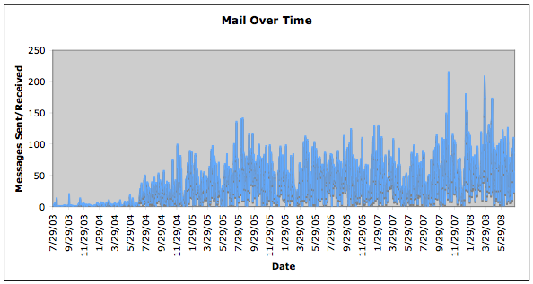 Traffic Over Time