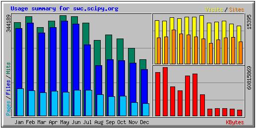 Software Carpentry Site Usage Statistics 2008