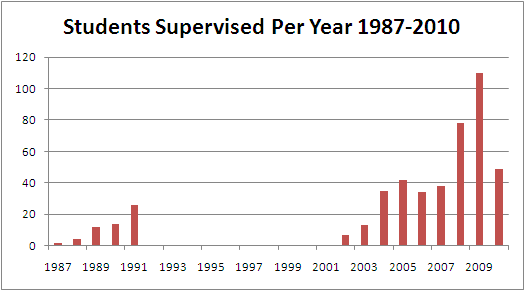 Students Supervised per Year