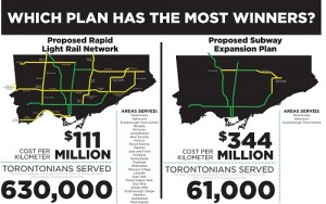 Toronto Transit Plan Cost/Benefit Comparison