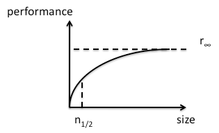 Throughput as a Function of Data Size