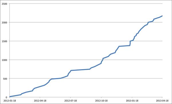 Enrolment as of April 2013
