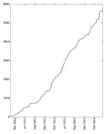Cumulative Enrolment Jan 2012-May 2014