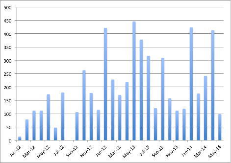 Monthly Enrolment Jan 2012-May 2014
