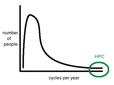 Computing Power per Year