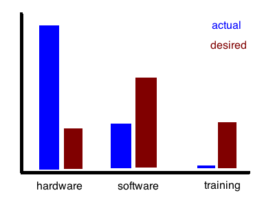 Hardware, Software, and Training