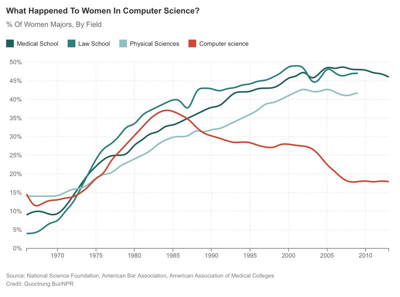 Declining Female Participation in Computing