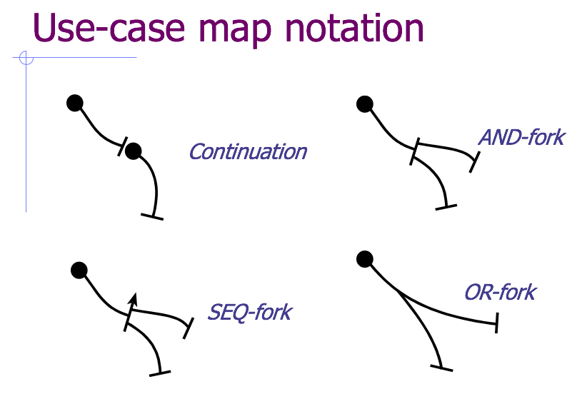 Use Case Map Notation