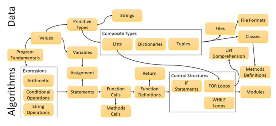 PythonSneks Roadmap